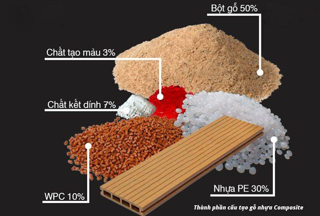 Hình ảnh cấu tạo gỗ nhựa composite