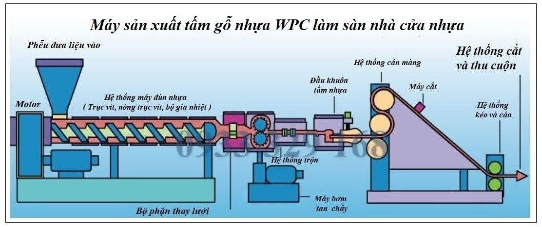 Quá trình tạo ra nhựa Composite