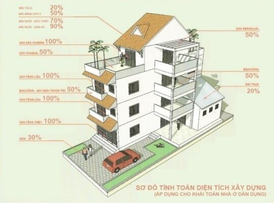 Sơ đồ tính toán diện tích xây dựng cho nhà ở dân dụng