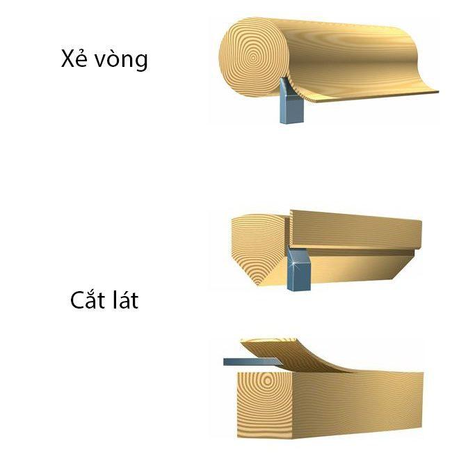 Các cách xẻ gỗ
