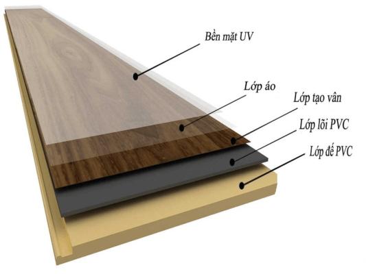 Sàn nhựa giả gỗ có hèm khóa là gì?